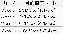 microSDHC SpeedClass