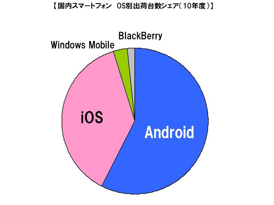 AndroidがiOSを抜いて1位に