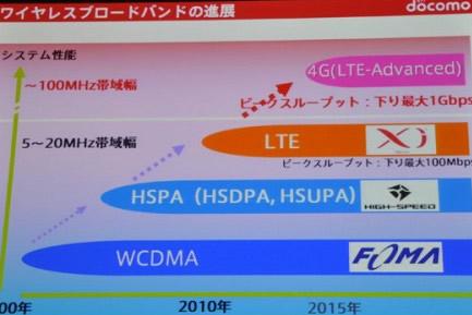 docomo LTE-Advanced