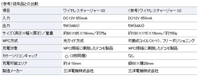 wirelesscharger_03_02