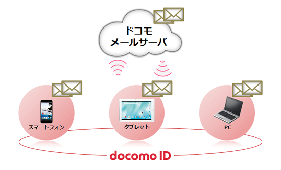 docomo_mail